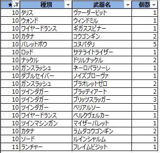 ★10リスト